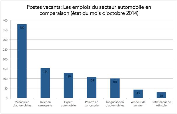 situation actuelle du secteur automobile sur le march de l 39 emploi emploi. Black Bedroom Furniture Sets. Home Design Ideas